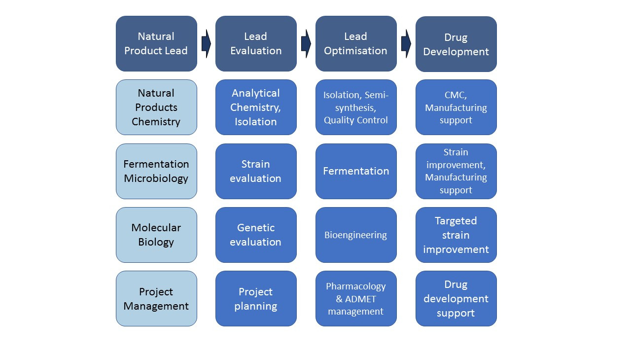 Natural Products drug development services